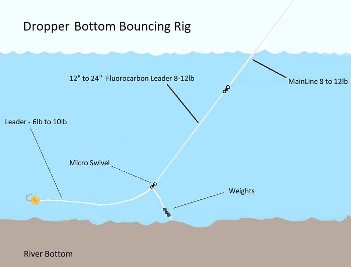 Bottom Bouncing Rig - Dropper Style