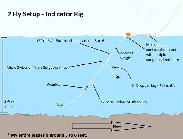 A Standard 2 Fly Leader setup for indicator nymphing