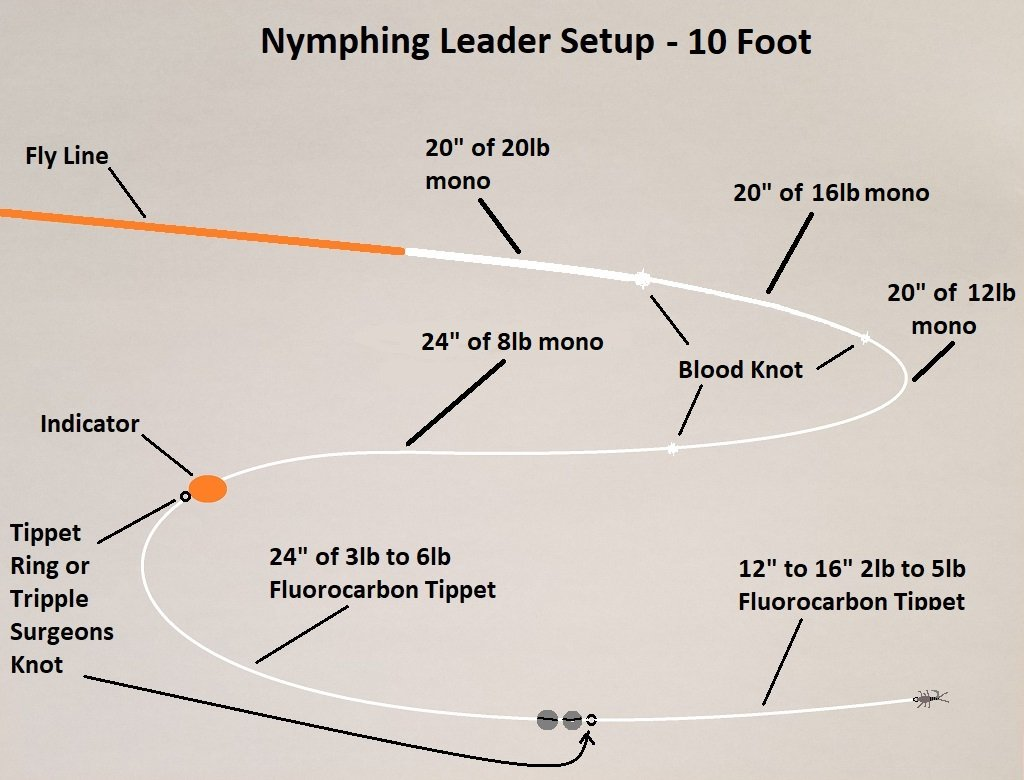 Build your own nymphing leader