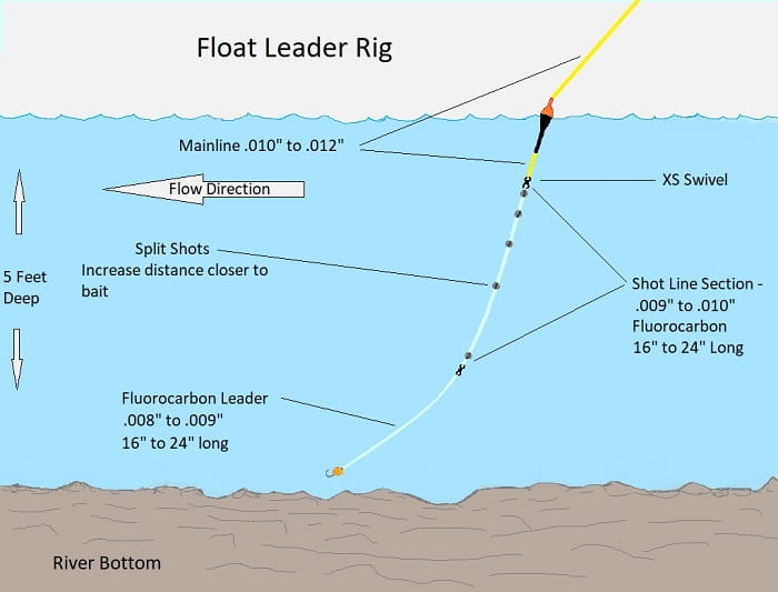 The Float Fishing Leader Setup can be used in most river conditions.