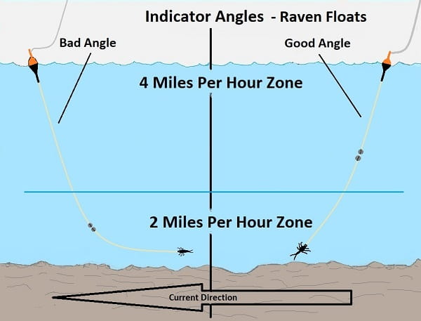 The Raven float indicators are the best indicators for speed control