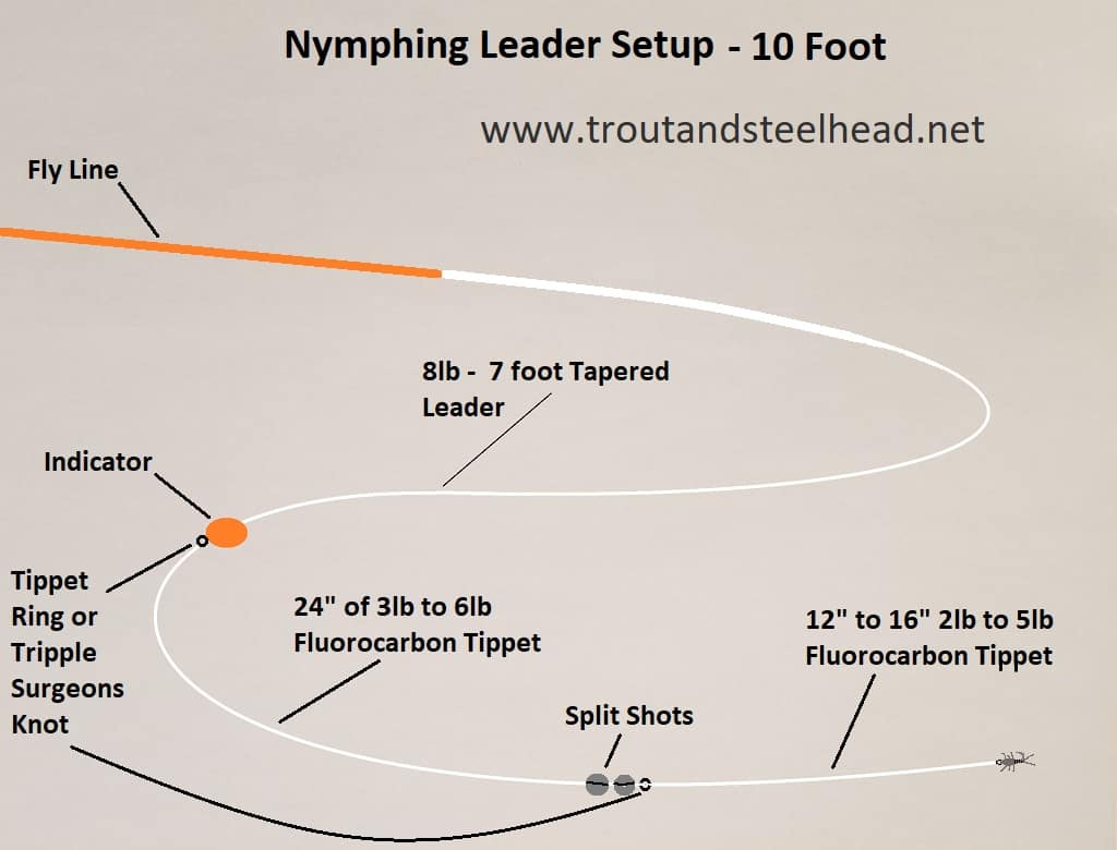 This is a Nymphing leader setup made using a 7 foot tapered leader