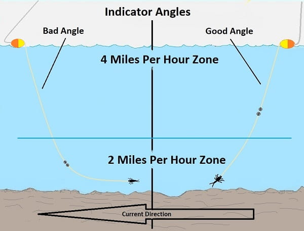The best indicators will help you determin the proper angles