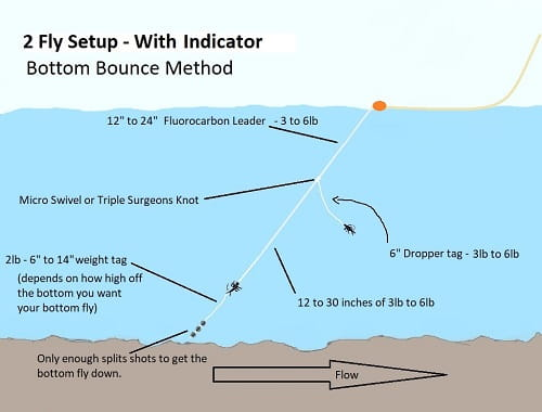 Fly Fishing Nympsh with Bottom Bounce Method