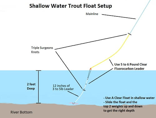 Shallow water float fishing for trout