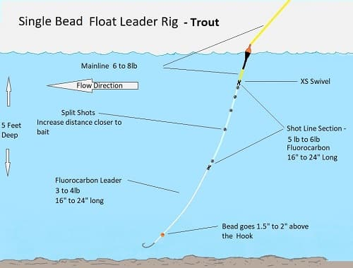 A medium Depth Float fishing Leader For Trout