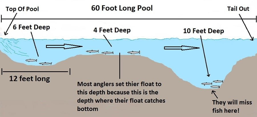 This is an exact bottom map of one of my favorite steelhead pools.